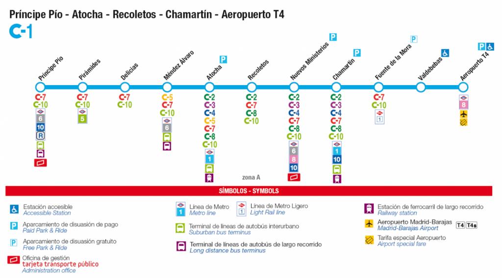 Mapa del recorrido de la línea C1 de Renfe Cercanías.