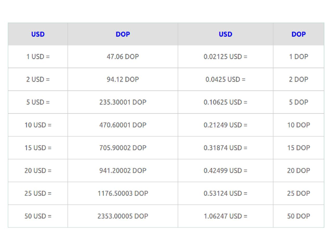 Cotización La Moneda De República Dominicana